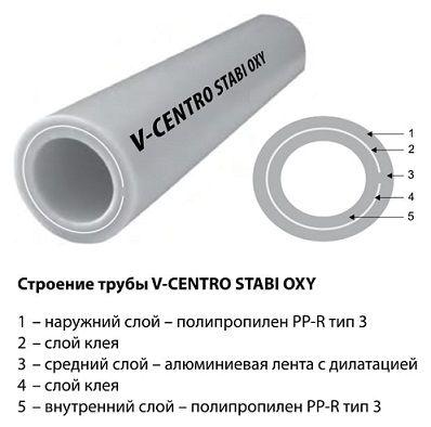 PPRC труба V-CENTRO VESBO PN25 50*8.3 (внутренняя армировка алюминий, отопление)